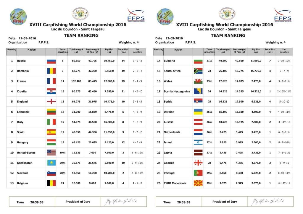 Team Ranking 0900 23-09-2016