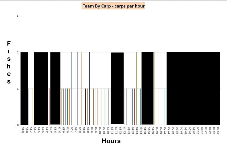 TeamByCarp - уловы по часам